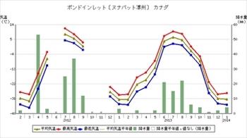 ポンドインレット気温図_R.jpg